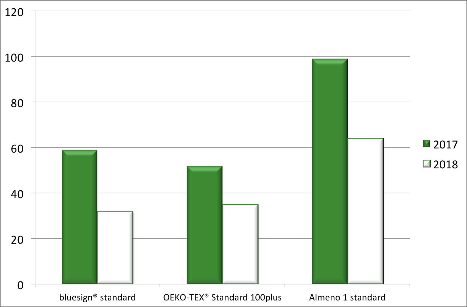 Standard sostenibilità ISPO Munich 2018 sport sostenibile